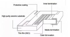 Why the Noise of Thick Film Resistor is Higher than that of Thin Film Resistor